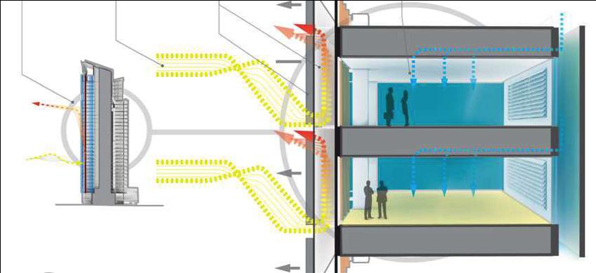double skin facades   fm architecture