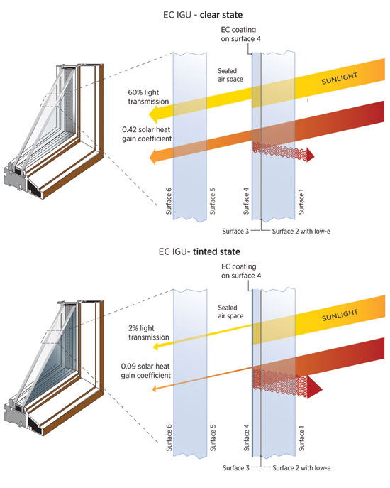 High Performance Glass Facade : Car dealership showroom solar control fm architecture